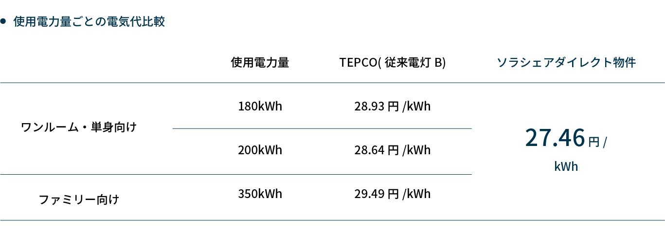 ソラシェアダイレクト物件における入居者の電気代価格表