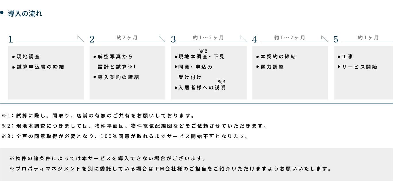 ソラシェアダイレクトの申込みから導入までのプロセス