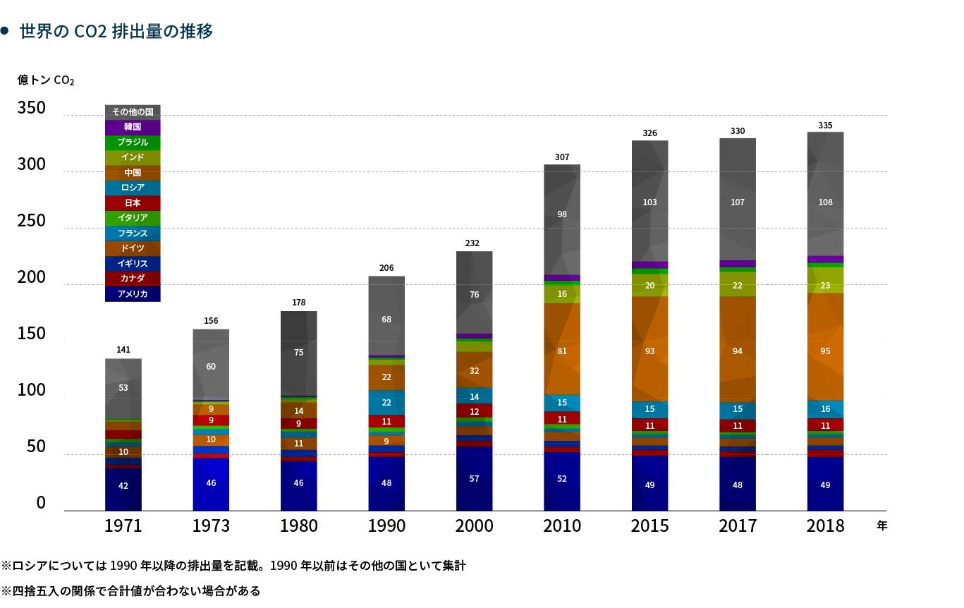 世界のCO2排出量の推移