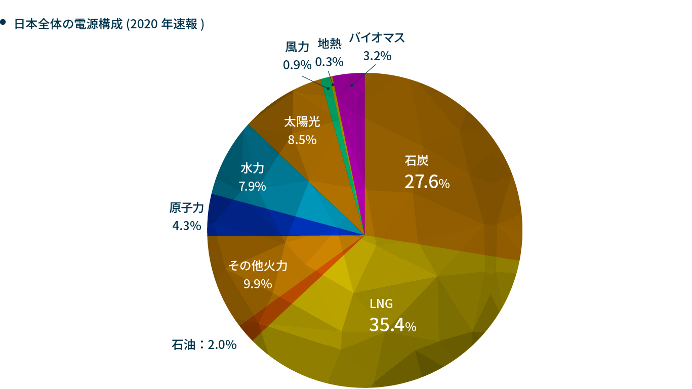 2020年速報値 日本全体の電源構成