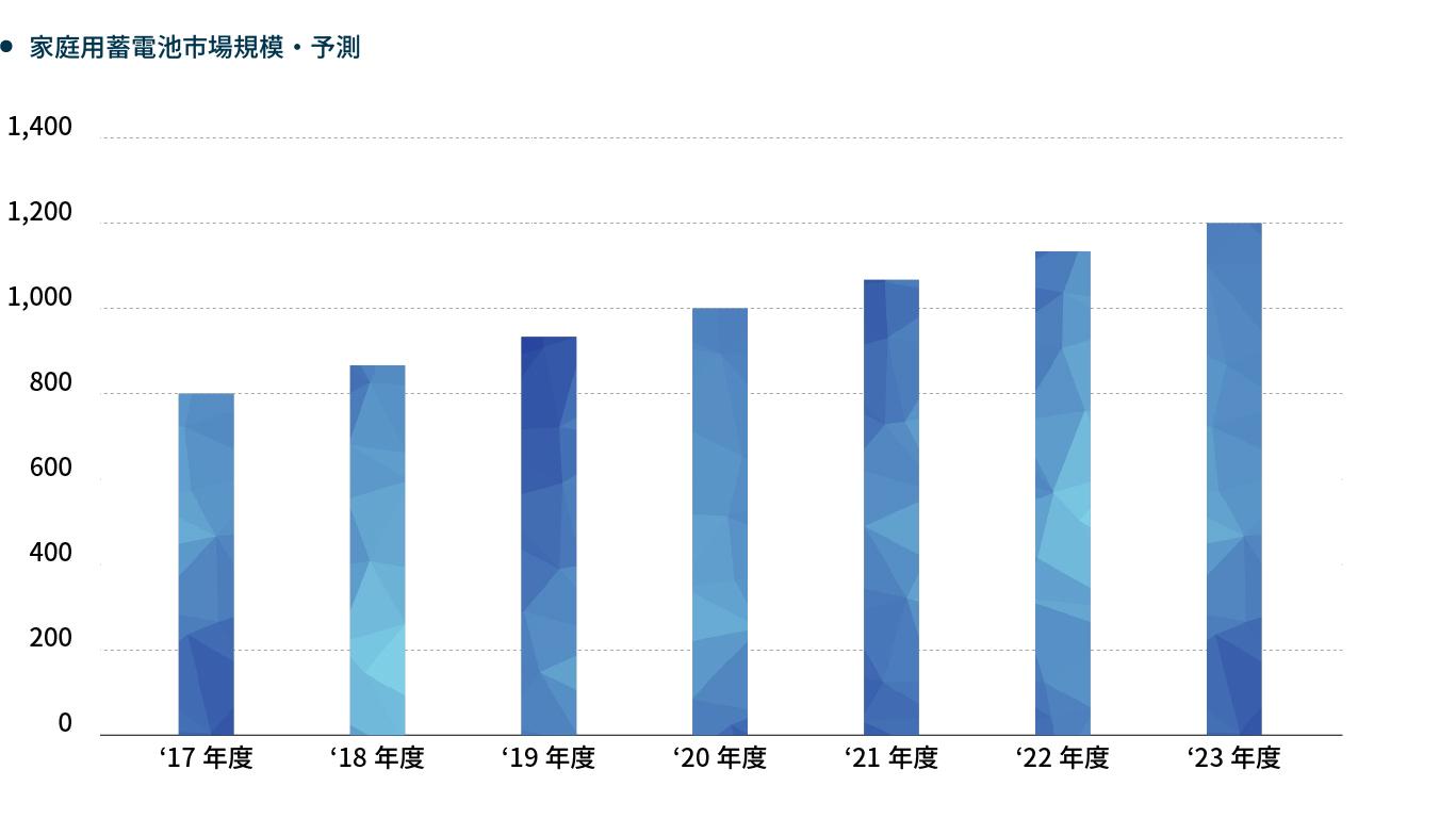 家庭用蓄電池市場規模・予測グラフ
