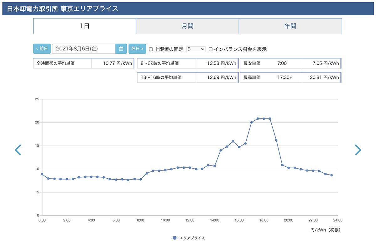 ⽇本卸電⼒取引所 東京エリアプライス