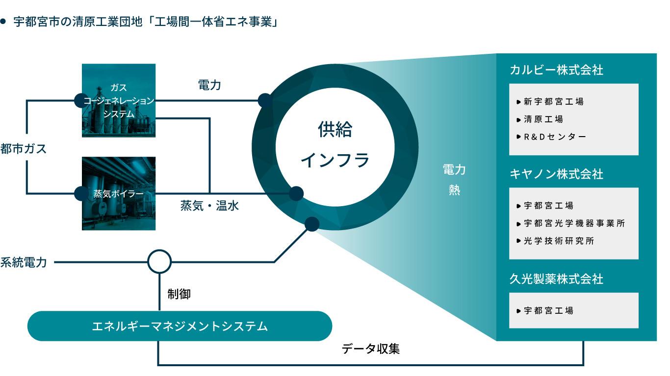 省エネに企業がアライアンスを組む栃木県宇都宮市の清原工業団地の事例